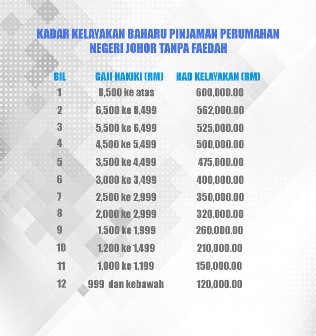 Garis Panduan Perbendaharaan Negeri Johor