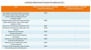 Piagam pelanggan 2017